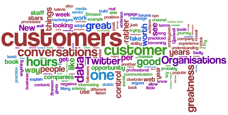 Wordle for our blog
