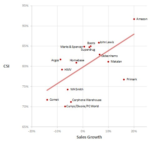 Sales-growth-csi